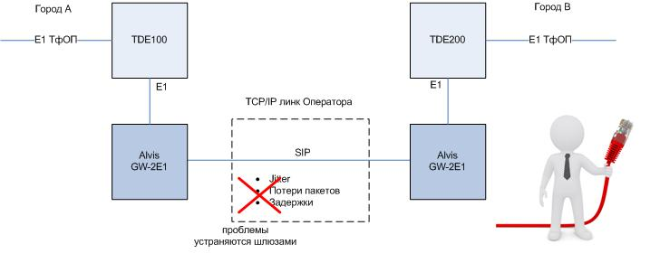 Объединение офисов на базе гибродного решения Panasonic/Asterisk и шлюзов Alvis-GW-2E1
