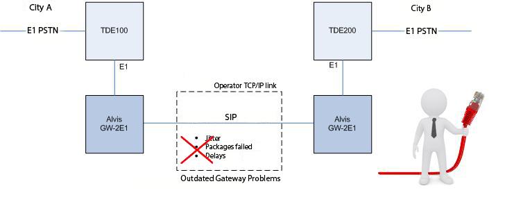 Объединение офисов на базе гибродного решения Panasonic/Asterisk и шлюзов Alvis-GW-2E1