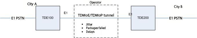 E1 PRI линки, осложненные наличием TDMoP