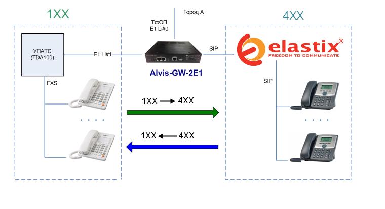 Elastix_Alvis_TDA100